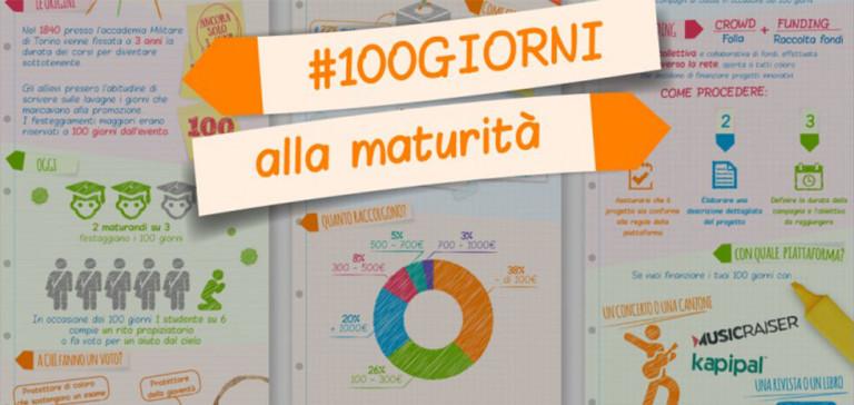 100 giorni esame di maturità