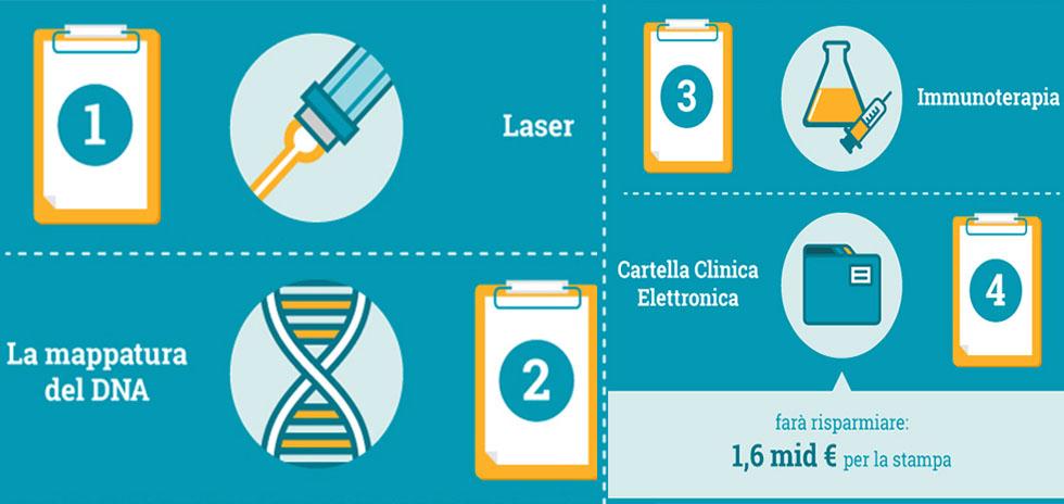 informazioni sulla salute Infografica DocPlanner top5 innovazioni