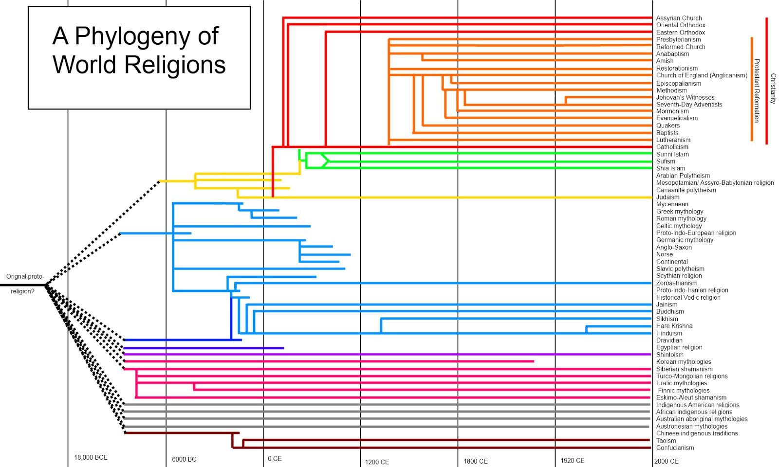 albero delle religioni