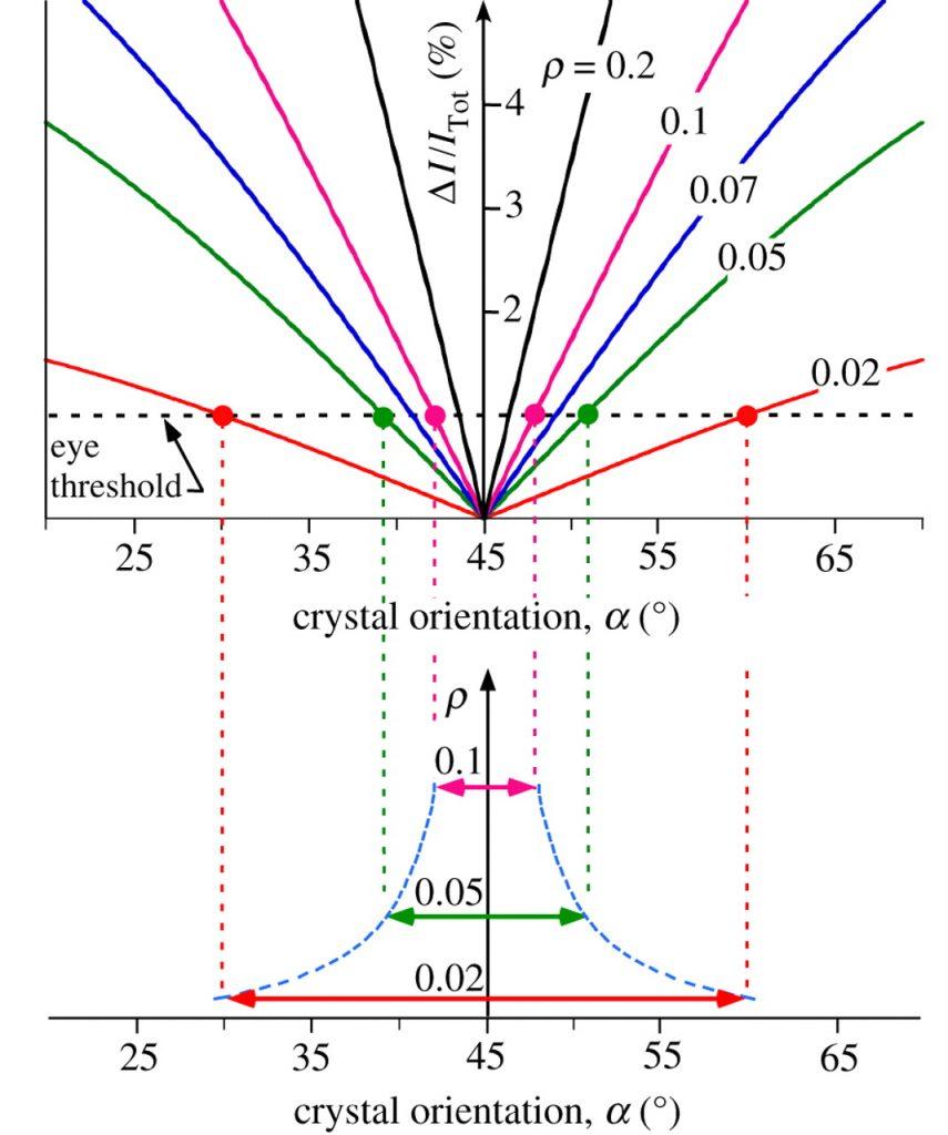 Sunstone la deviazione dei raggi di luce