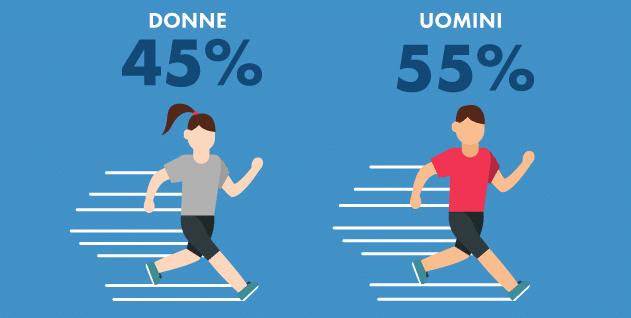 Corsa…Che Passione. Trend e consigli sullo sport amato dagli italiani in un'infografica 1