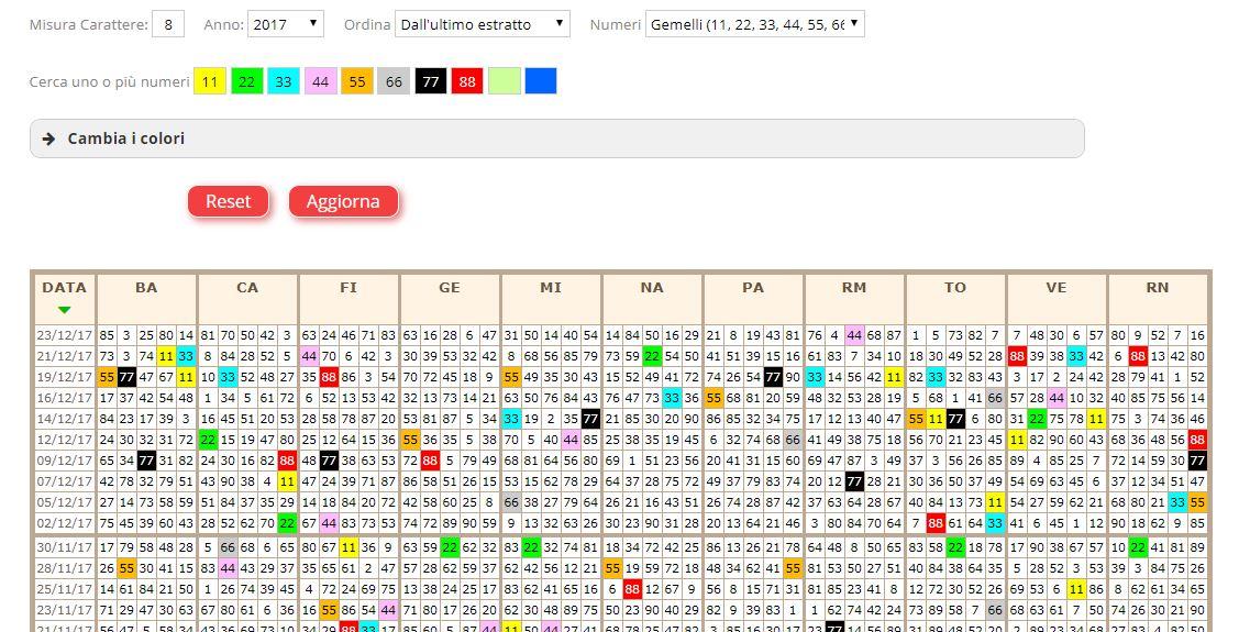 Tentare la fortuna con il gioco, può essere utile consultare un archivio storico delle estrazioni del lotto