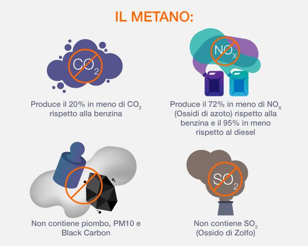 Perché scegliere auto a metano: tanti buoni motivi e le 10 auto usate più ricercate dagli Italiani