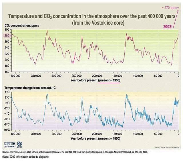 Riscaldamento globale conseguenze clima falso