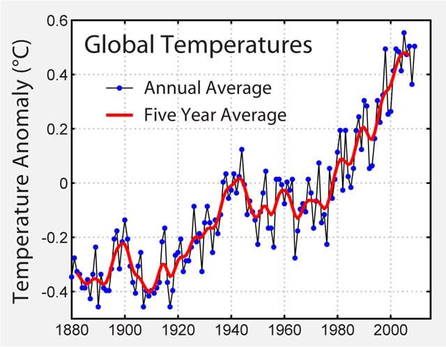 Riscaldamento globale conseguenze clima origine antropica