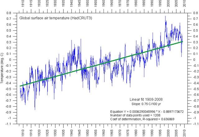 Riscaldamento globale conseguenze clima fake news
