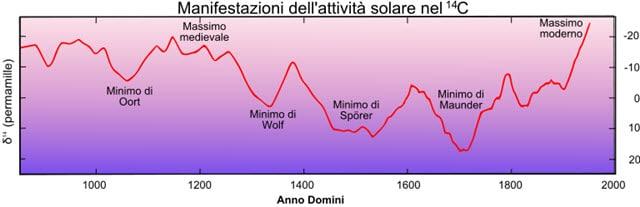 Riscaldamento globale conseguenze clima negli anni