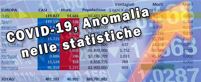 Covid-19 Coronavirus statistiche anomale